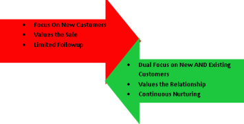 Traditional Marketing   -v-   Savvy Marketing